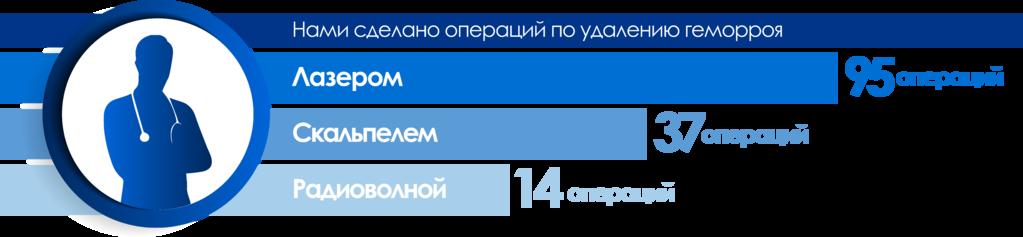 Лечение Геморроя Цена Киев