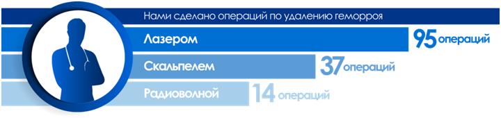 Киев операция по лечению геморроя thumbnail